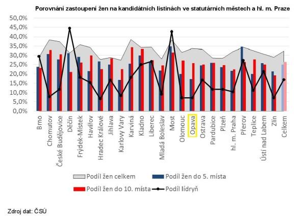 Graf_analyza_komunal_2014_kandidatky-page-004
